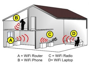 home, internet, technology,Wi-Fi,WIFI,Router