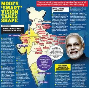 India,Smart City,Smart Cities